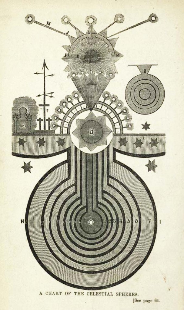 "Illustration of the ""Celestial Spheres"" from ""A Book for Skeptics"""